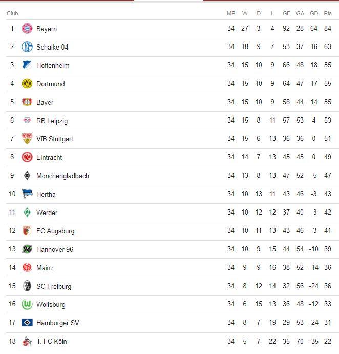 Bundesliga Abschlusstabelle 2017 / 2018