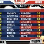 Bundesliga Vorhersage #16 - Unsere Tipps zum 16. Spieltag
