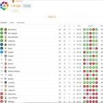 La Liga Tabellenstand - Spielplan, Tipps und Ergebnisse zur spanischen Liga