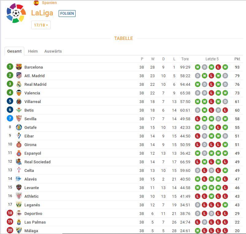 Chezmaitaipearls: La Liga Tabelle Spanien