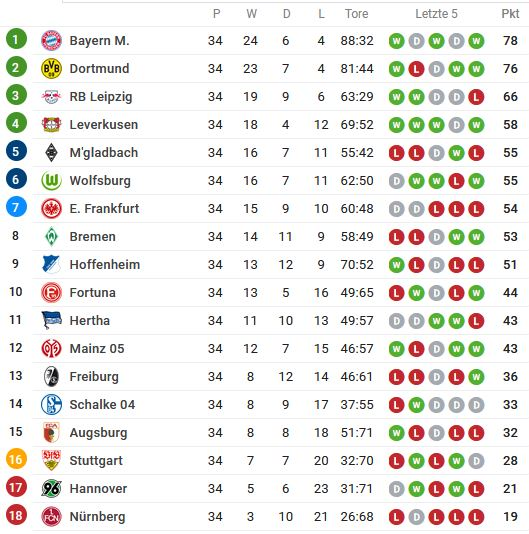 Bundesliga Tabellenstand 2018/2019