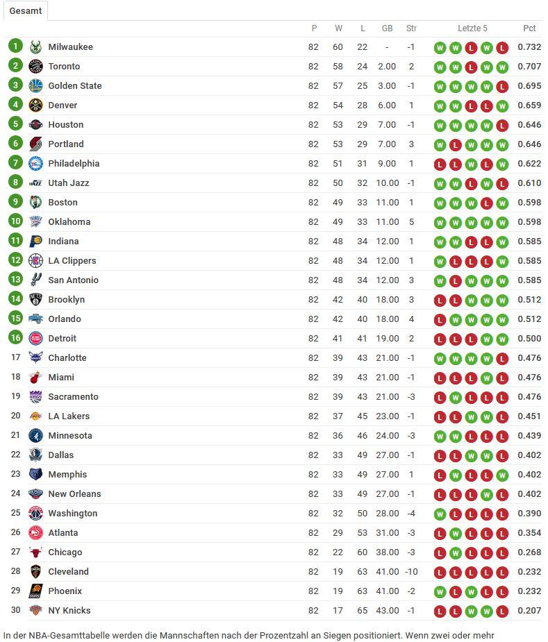 NBA Tabellenstand 2018-2019