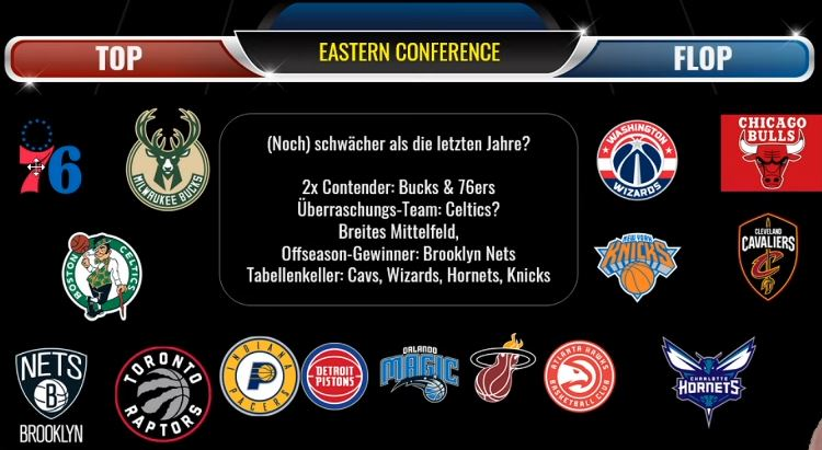 NBA Prognose 2020 - Eastern Conference