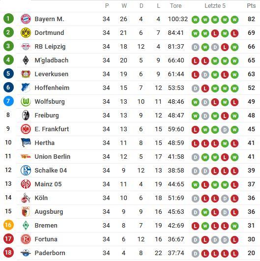 Bundesliga Tabellenstand 2019/2020