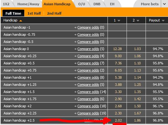 Sportwetten Tipps und Tricks Asian Handicap Quoten