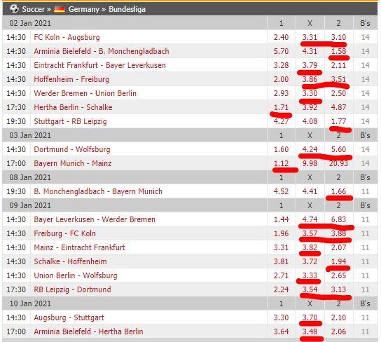 Bundesliga-Wettquoten-Analyse 2021 - Januar