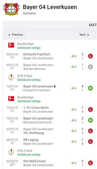 Bilanz Bayer Leverkusen