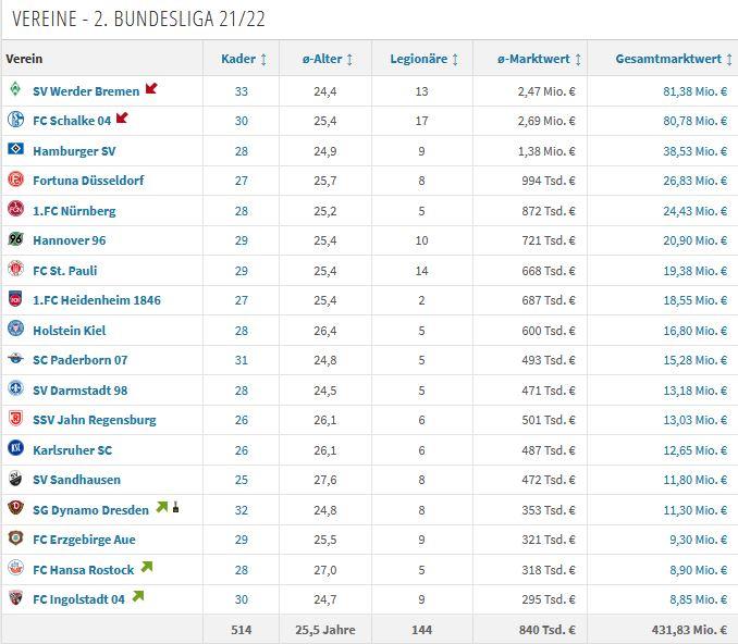 2. Bundesliga Marktwerte
