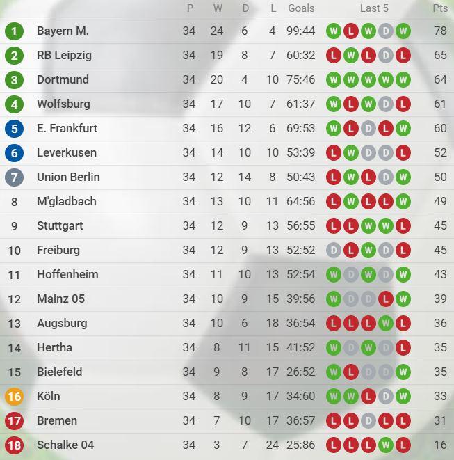 Bundesliga Tabellestand 2020/2021