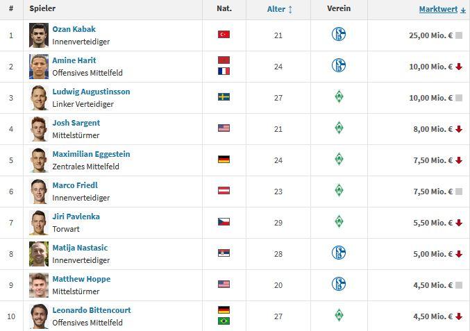 Marktwerte Spieler 2. Bundesliga 2020/2021